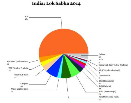 Indian Election 2014_Pie Chart