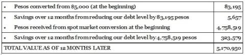 Table 2B. Company Savings