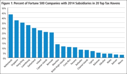 Fortune 500 Companies