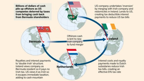 Tax Avoidance_The Irish Inversion