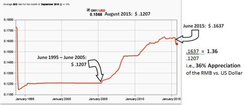 Chinese RMB (Renminbi Yuan) | GlobalBusiness2
