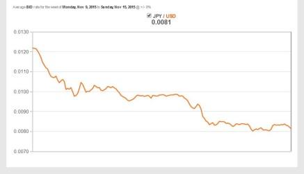 Oanda - Yen per Dollar Exchange Rate_Cropped