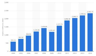 China's Exports 2004-2014
