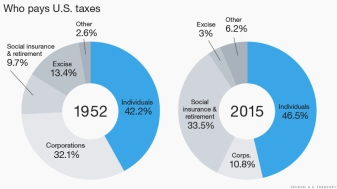Who Pays US Taxes_Figure