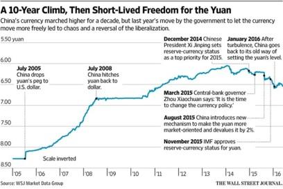 10-Year Climb for Yuan_2016-05-24