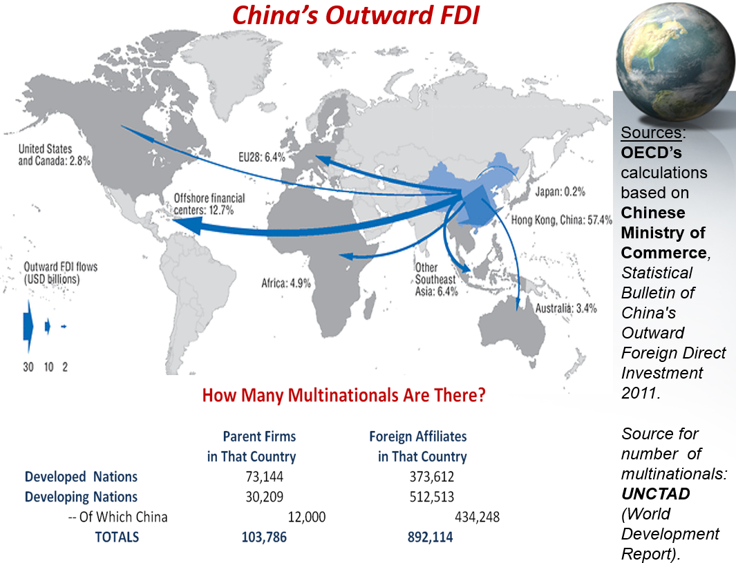 chinas outward fdi China's investment in latin america  lating stock of china's outward investment in recent years, china's odi  traditional recipients of most foreign direct investment (fdi) globally tak-.