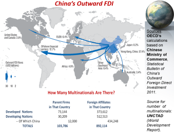 Figure 2. China's Outward FDI