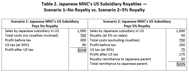 Table 2. Japanese MNC's US Subsidiary Royalties