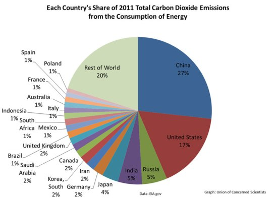 Figure 1. Union of Concerned Scientists_Co2 Emissions by Country_2011