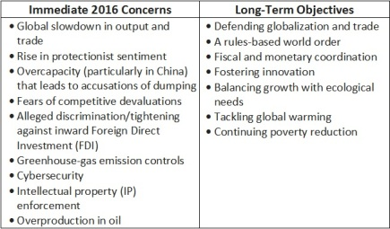 Table 1. 2016 G20 Summit Concerns & Objectives
