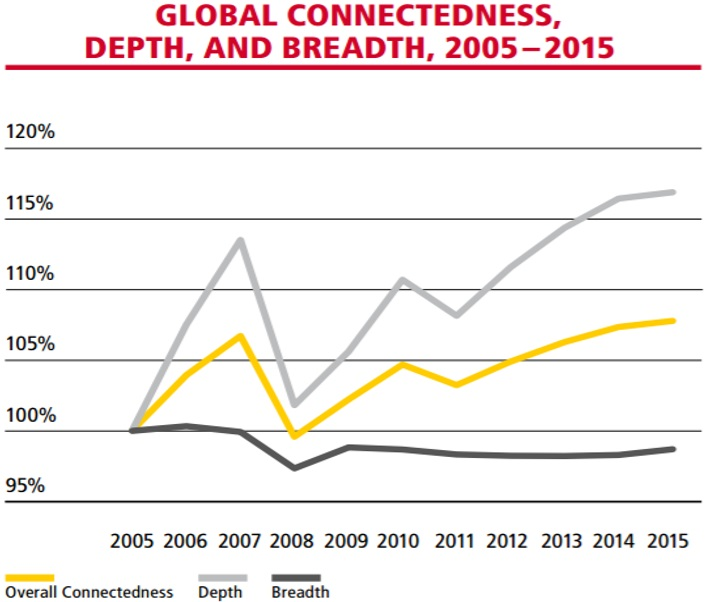 by the breadth measure (coverage of number of countries), globalization may  indeed have plateaued temporarily 3 but by professor ghemawat's depth and