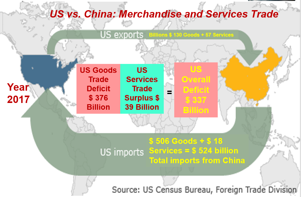 TEN QUICK FACTS ABOUT US TRADE: Deficits, Dumping, and